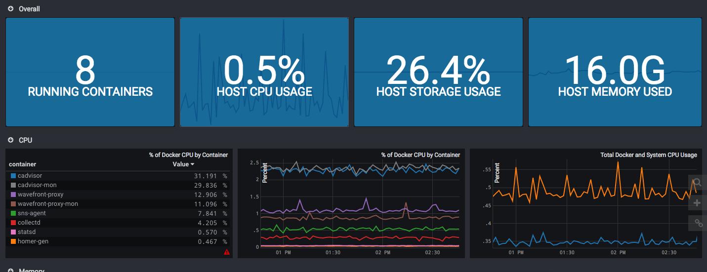Docker with cAdvisor Integration | Wavefront