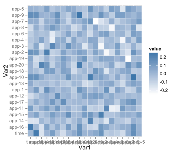 Visualizing Metrics with R | Wavefront