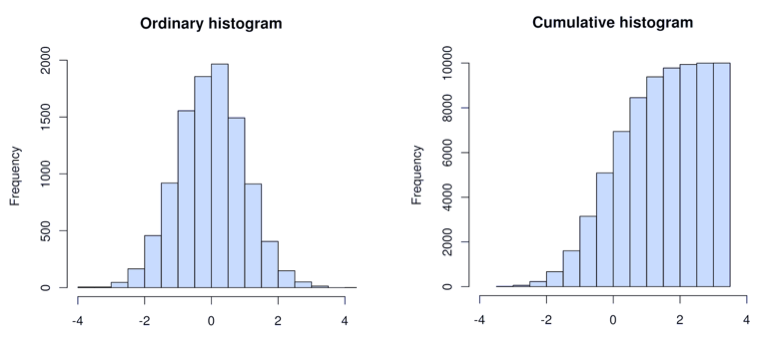 histogram types