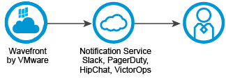 alert notification integrations