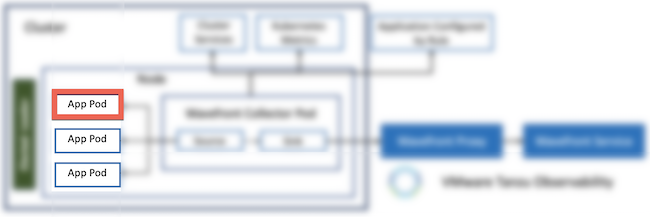 Highlights the app pod on the Kubernetes Collector data flow diagram