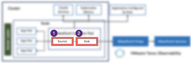 Highlights the source and sink the Kubernetes Collector data flow diagram