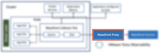 Highlights Wavefront proxy on the Kubernetes Collector data flow diagram