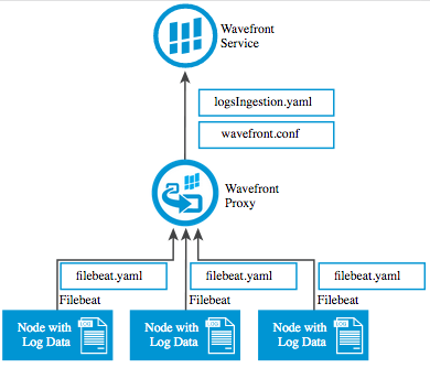 Filebeat Log Harvesting Architecture