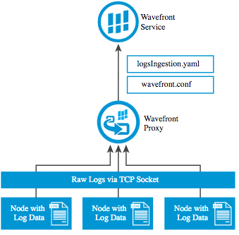 TCP Log Harvesting Architecture
