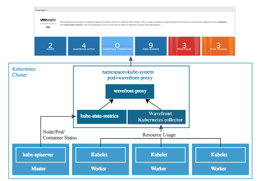 VMware Enterprise PKS Integration Details | Wavefront