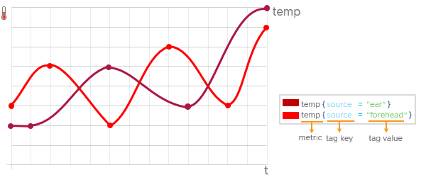 line chart of 2 temperature time series, one for type== forehead and one for type=ear