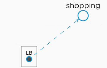 Shows the direction of the arrow from the external load balancer service to the shopping service.