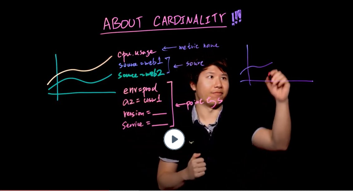 Lightboard video about cardinality