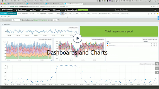 interact dashboards charts