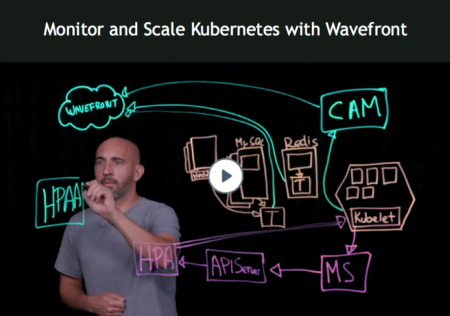 monitor and scale kubernetes