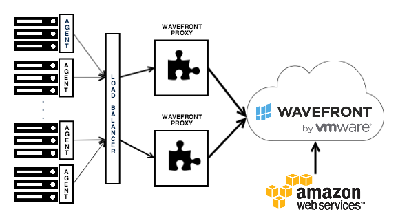 Wavefront architecture load balanced
